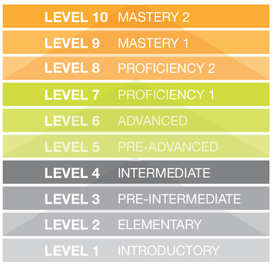 inlingua-ge-level-chart